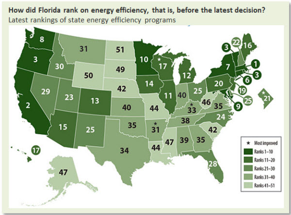 How did Florida rank on energy efficiency, that is, before the latest decision?