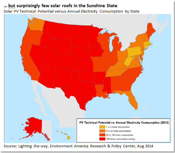 … but surprisingly few solar roofs in the Sunshine State