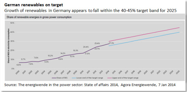 German renewables on target