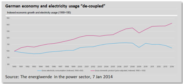German economy and electricity usage 'de-coupled'