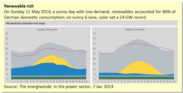 Renewable rich