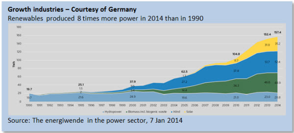 Growth industries – Courtesy of Germany