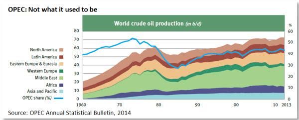 OPEC: Not what it used to be
